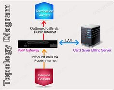Termination Carriers, VoIP Gateway, Card Saver Billing Server, Inbound Carriers