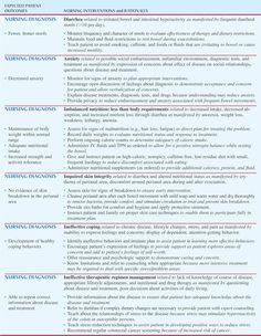 Inflammatory Bowel Disease Nursing Care Plan: Patient with Ulcerative Colitis