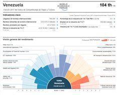 Índice de Competitividad de Viajes y Turismo. Venezuela 2017