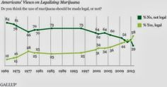 Gallup: Americans Now Overwhelmingly Support Marijuana Legalization - http://alternateviewpoint.net/2013/10/22/news/activism/gallup-americans-now-overwhelmingly-support-marijuana-legalization/