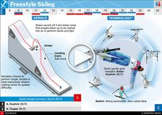 February 2018 - February 2018 - Curling is one of 24 sporting competitions of the 2018 Winter Olympic Games in Pyeongchang, South Korea. Graphic explains curling and shows the Sochi gold medallist and team skip Jennifer Jones (CAN) infographic Youth Olympic Games, 2018 Winter Olympic Games, 2018 Winter Olympics, Korea Olympics, Olympic Winners, Olympic Idea, Korea Winter, Freestyle Skiing, Winter Sports