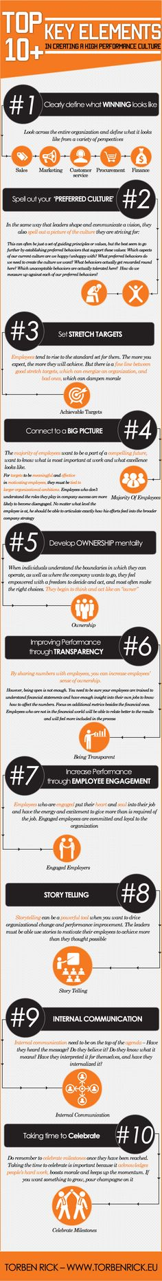 Infographic: How to create a high performance organization — http://www.torbenrick.eu/t/r/nji