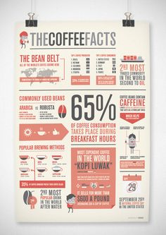 The Coffee Facts Infographic.