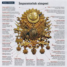 The symbols of the Ottoman Armada the symbol of the Ottoman Empire, the Ottoman coat of arms. Ap World History, History Facts, Asian History, Strange History, Tudor History, British History, Ottoman Turks, The Turk, Turkish Art