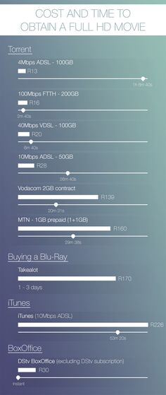 Cost and time to obtain a full HD movie To Obtain, Hd Movies, Infographics, Infographic, Info Graphics, Visual Schedules