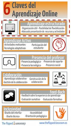 claves del aprendizaje online Instructional Technology, Instructional Strategies, Instructional Design, Educational Technology, Technology News, E Learning, Blended Learning, Learning Spanish, Problem Based Learning