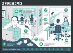 The Coworking Space: Business acceleration score = Coworking Space, Startup Office, Space Projects, Community Space, Work Motivation, Co Working, Office Interior Design, Start Up Business, Commercial Interiors