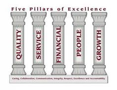The Five Pillars- acts of worship every Muslim must perform, these include belief, prayer, charity, fasting, and pilgrimage