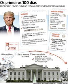 """Os republicanos eleitos para o Congresso, onde serão maioria, estão prometendo uma ação rápida para algumas propostas do presidente eleito Donald Trump, assim que anunciarem uma """"nova era"""" do Partido Republicano no controle de Washington (10/10/2016) #Política #EUA #EstadosUnidos #Trump #DonaldTrump #Infográfico #Infografia #HojeEmDia"""