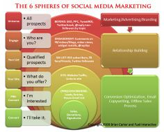Figuur social media marketing.