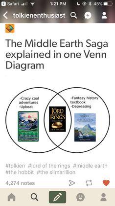 The Middle Earth Saga in one Venn Diagram, The Hobbit, LoTR, Silmarillion Thranduil, Legolas, Lotr, Watson Sherlock, Sherlock John, Sherlock Holmes, Concerning Hobbits, One Does Not Simply, Nerd