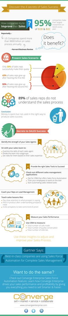 A successful company involves the efficient working of different areas of the company, starting with sales and then extending to other crucial functions. But in the current hyper-competitive time, sales have become a challenge for even the best of companies across the globe.