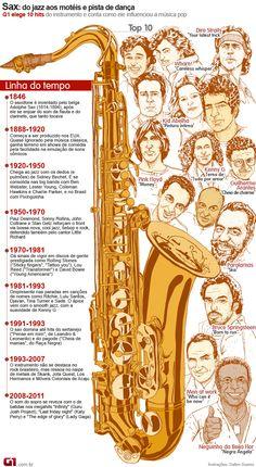 Lista e linha do tempo do saxofone (Foto: G1) Saxophone Instrument, Saxophone Music, Tenor Sax, Dire Straits, Alto Sax Sheet Music, Katy Perry, Bassoon, Teaching Music, Sound Of Music
