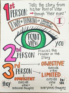 Point of View - Anchor Chart - Elementary/Middle ELA    Edit:  Limited - Outside View + 1 Character's Thoughts