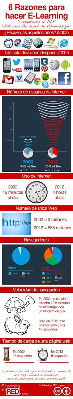 6 razones para el elearning #infografia #infographic #internet #education