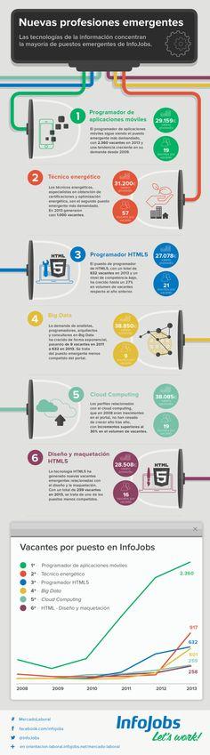 Nuevas profesiones emergentes #infografia #infographic #empleo