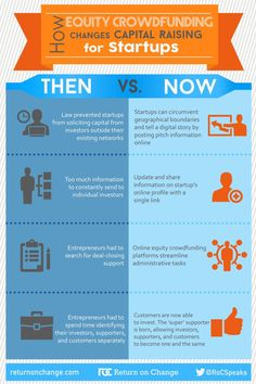 Infographic highlights ways in which equity crowdfunding has changed the capital raise process for startups before and after the JOBS Act. Shows the benefits of raising capital online. Digital Story, Raising Capital, Online Profile, Community Organizing, Business Entrepreneur, How To Raise Money, Fundraising, Insight, Investing