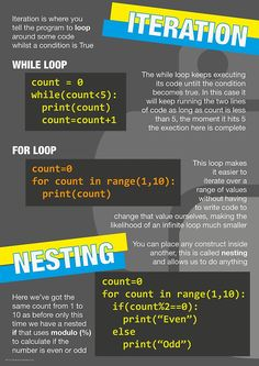 """Intro to Python Poster (Computer Science GCSE) #3"" by lessonhacker 
