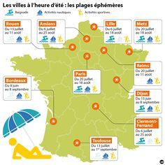 Les plages urbaines en France