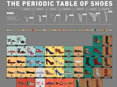 The Periodic Table of Shoes
