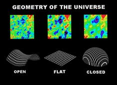 With three spatial dimensions, the possibilities are tremendous. But only one answer fits what we see. Even more so than we are, the Universe is shaped by the conditions it was born with. Shape Of The Universe, Retrograde Motion, Cosmic Microwave Background, Dark Energy, Old Lights, Light Year, Dark Matter, Astronomy