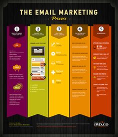 This infographic provides information for what are the best email marketing methods. It provides step by step information for the email marketing process and what is the best way to target your readers. E-mail Marketing, Marketing Digital, Best Email Marketing, Marketing Na Internet, Marketing Website, Marketing Process, Business Marketing, Content Marketing, Online Marketing