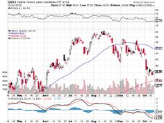 For much of the current bull market, the consumer discretionary sector has been a leadership and Consumer Discretionary Select Sector SPDR (NYSEArca: XLY) along with rival exchange traded funds tracking the sector have been solid performers. Gold Miners, Stock Charts, Things That Bounce, Gold Diggers