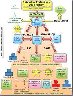 Social Media in Professional Development