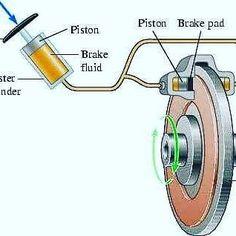 Mechanical Design, Mechanical Engineering, Car Body Parts, Car Care Tips, New Technology Gadgets, Brakes Car, Automotive Engineering, Car Repair Service, Car Hacks