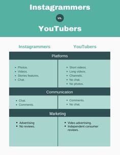 "Short videos.Long videos.Channels.No chat.No photos.  YouTubers are very loyal.Do compete directly with TV.  Izea.  ""Influencer marketi..."