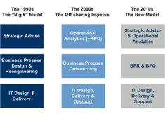 Business Unusual - The Evolution of Management Consulting Consulting Firms, Data Analytics, New Model, Business Design, Management, Entrepreneurship, Evolution