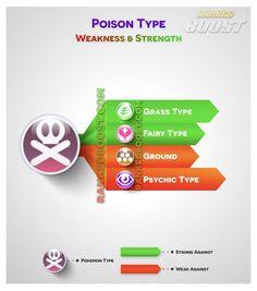 poison-type pokemon-go type chart Pokemon Type Chart, Pokemon Go Types, Pokemon Go List, What Is Pokemon, Pokemon Tips, Pokemon Go Cheats, Pokemon Breeds, Pokemon Fan Art, Pokemon Sun
