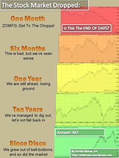 short term market vision leads to fear mongering Slider Bar, Great Depression, Fall Back, End Of Days, Stock Market, Posts, Let It Be, Marketing