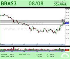 BRASIL - BBAS3 - 08/08/2012 #BBAS3 #analises #bovespa