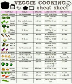 Vegetables Cooking Cheat Sheet