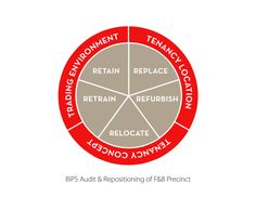 The 5 R's of Repositioning Your Food and Beverage Precinct | Francis Loughran | Pulse | LinkedIn