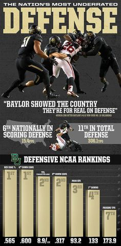 One of America's best defenses resides in Waco, Texas. #SicEm #Baylor