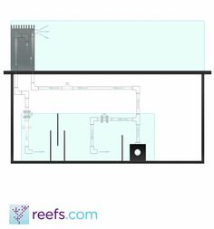 Aquarium Plumbing Guide Part II: Basic & Advanced Plumbing Schemes - In this second part of the article I would like to present two example plumbing schemes for the beginner reefer-plumber. Both those ideas are based on my o
