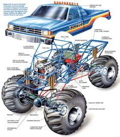 This Diagram Explains What's Inside a Monster Truck Like Bigfoot #MonsterTrucks