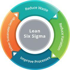 Lean Six Sigma Pie Chart