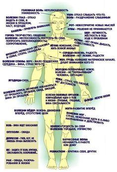 Связь между проявлением эмоций, качествами человека и состоянием его здоровья