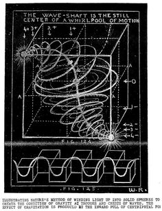 The Wave-Shaft is the Still Center of a Whirlpool of Motion. Also known as the Chidambaram (mini hall) in Mayonic science - Empyrean Sacred Geometry Symbols, Geometry Art, Spirit Science, Science And Nature, Wc Icon, Design Art, Graphic Design, Aliens And Ufos, Quantum Physics