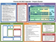 Project charter visual slide
