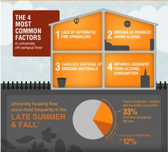 Fire Safety infographic for College Students.