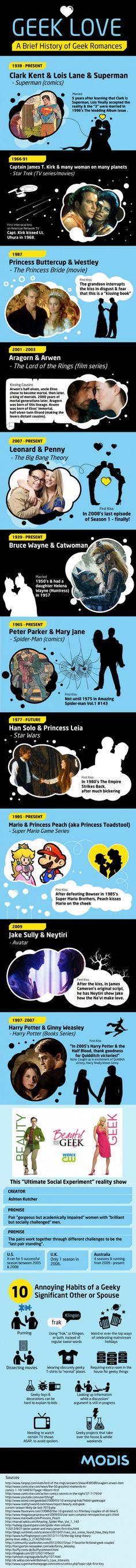 Romance Geek. Infografía que muestra algunos momentos del romance geek.