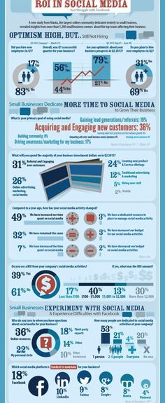 ROI in #Social #Media #Infographic
