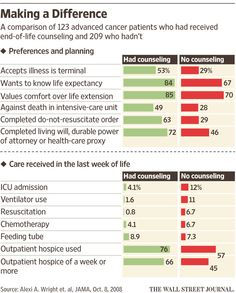How Doctors Can Approach End-of-Life Conversations - WSJ