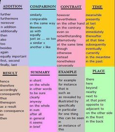 different ways to express yourself when writing