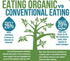 The difference between #organic and #conventional #food is not only the #chemicals and #pesticides used but also the #nutrition content of #vitamins and #minerals.