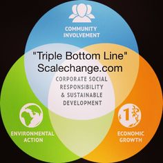 What #Defines #Corporate #Social #Responsibility #Today? A #triple #bottomline! #People + #Planet + #Profit = #CSR! | #Scalechange | scalechange.com (at Texas Instruments Sunnyvale,CA) Triple Bottom Line, Corporate Social Responsibility, Sustainable Development, Citizenship, No Response, Instruments, Texas, People, Sustainability